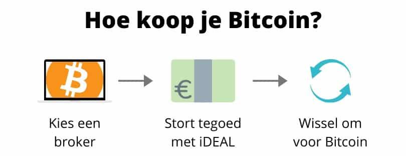 Hoe Bitcoin kopen infographic